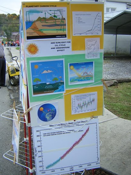 Greenhouse Effect Posters